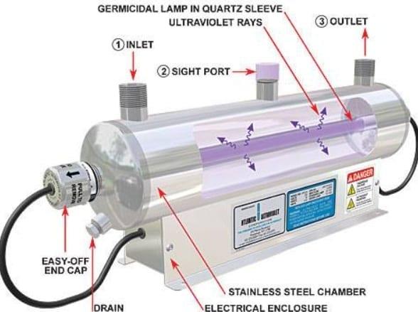UV Water Purifiers San Diego